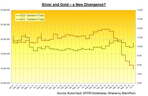 Silber und Gold - eine neue Divergenz?