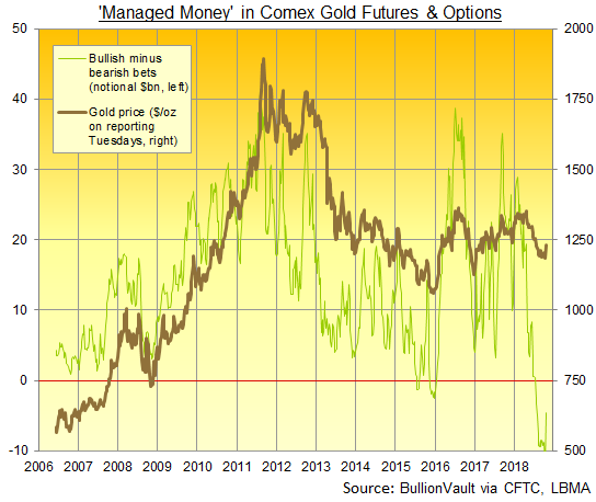 'Managed Money' in Comex & Options