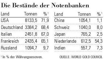 Goldbestände der Notenbanken