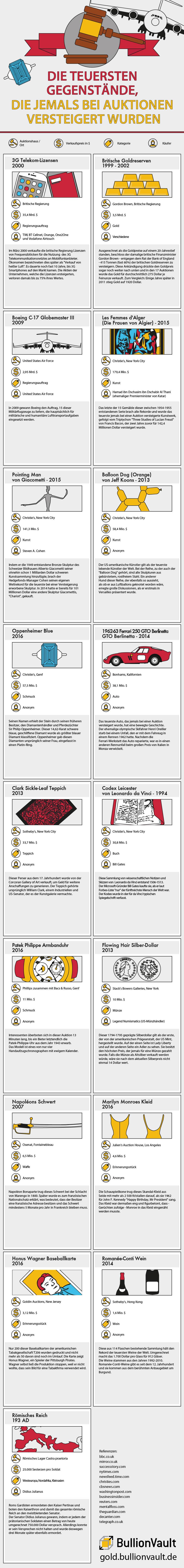 Teuerste Auktionen Infografik
