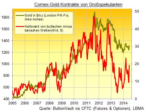 Comex-Gold-Kontrakte