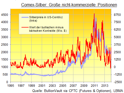 Comex-Silber