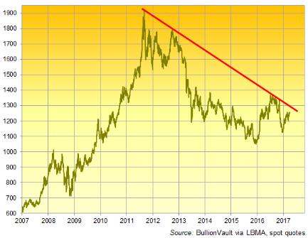 Abwärtslinie Goldpreis