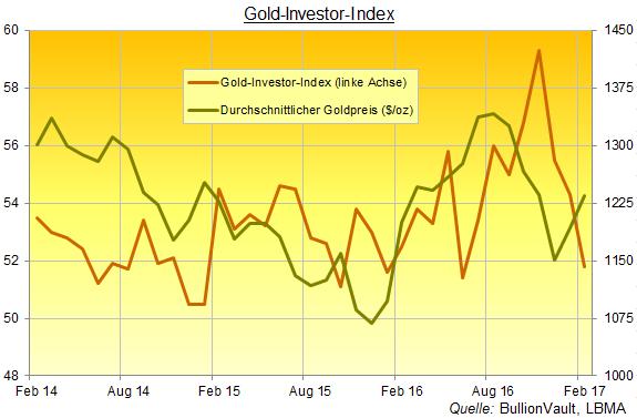 Gold-Investor-Index