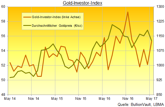 Gold-Investor-Index