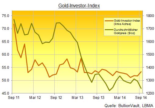 BullionVaults Gold-Investor-Index