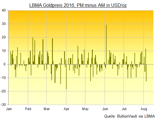 Beim physischen Goldhandel gibt es gegenüber dem Börsenkurs zwischen An- und Verkauf Auf- und Abschläge. Beim Goldankaufkurs Abschläge für Transport, Handling, Versicherung, Einlagerung, Überprüfung und gegebenenfalls Umschmelzung.
