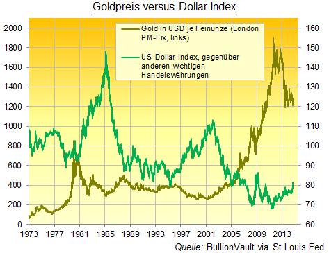 Goldpreis versus Dollar