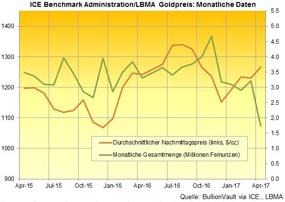 LBMA-Goldpreis
