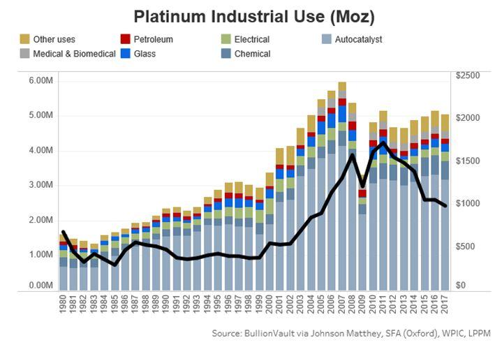 Industrielle Verwendung von Platin