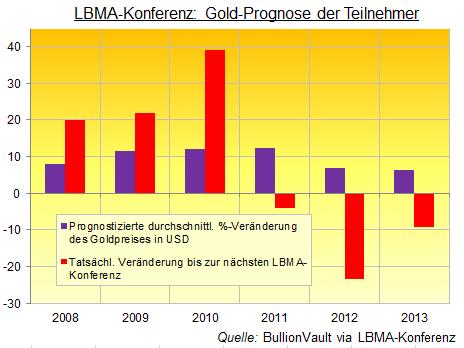 Goldpreis-Prognose