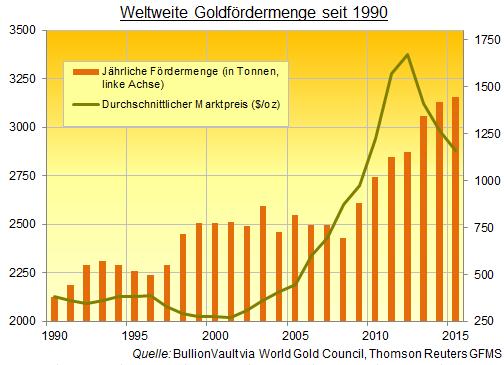 Weltweite Goldfördermenge