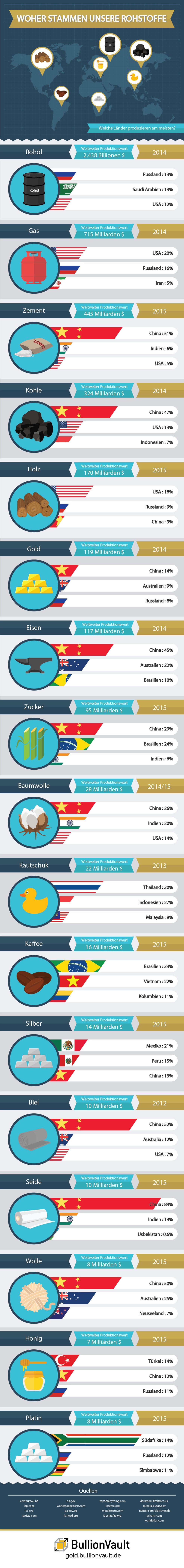 Infografik Rohstoffe
