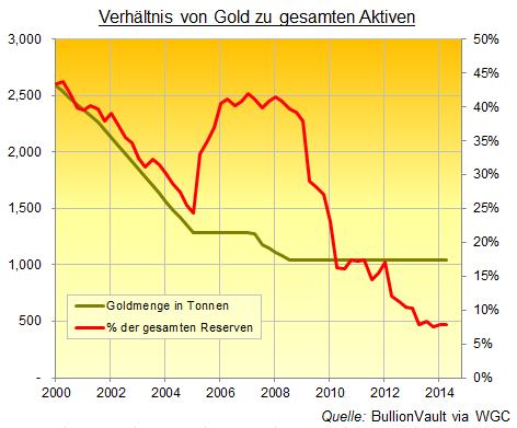 Schweizer Goldreserven