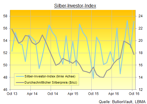 Silber-Investor-Index