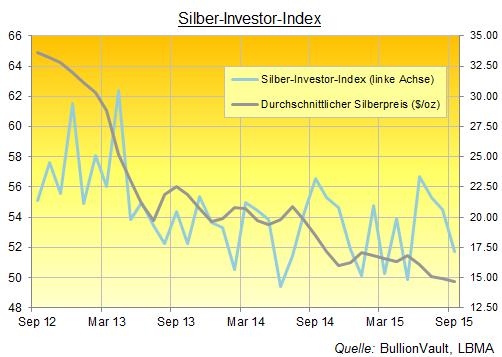 Silber-Investor