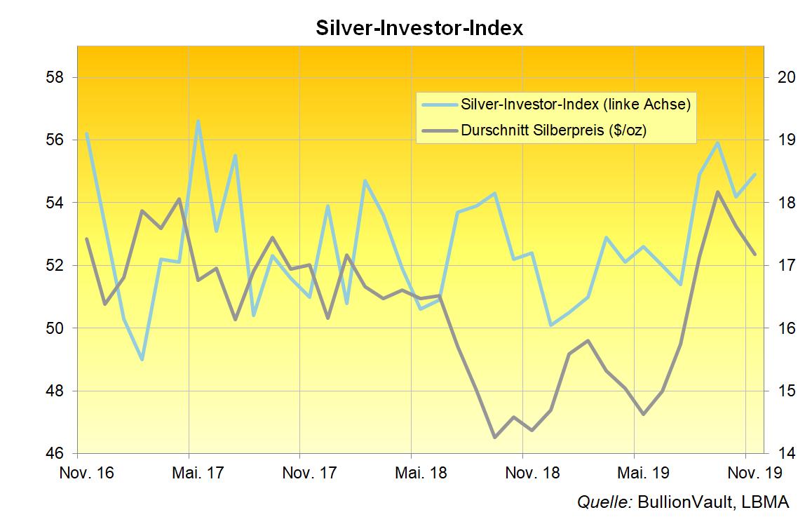 Silver-Investor-Index November 2019