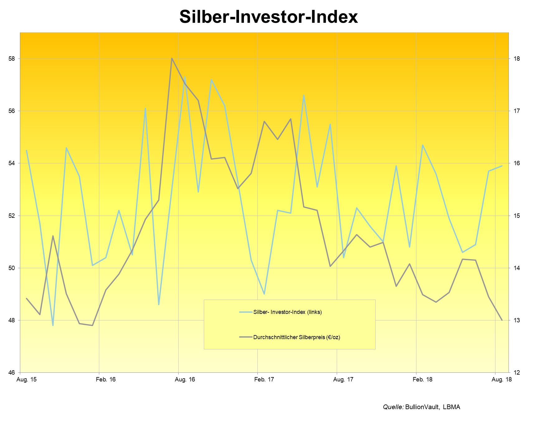Silber-Investor-Index Sommer 2018