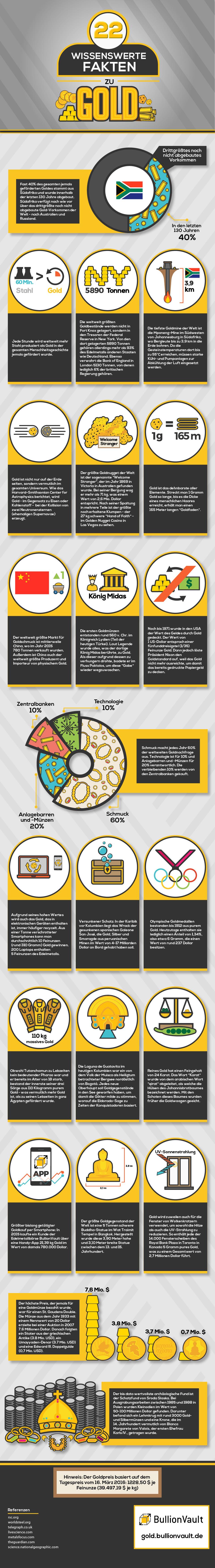 22 wissenswerte Fakten zu Gold Infografik