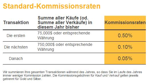 BullionVault Handels-Kommission